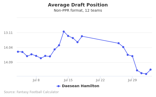 Daesean Hamilton Average Draft Position Non-PPR
