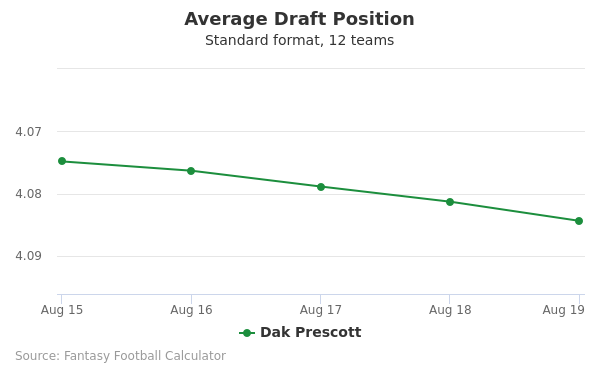 Dak Prescott Average Draft Position Non-PPR