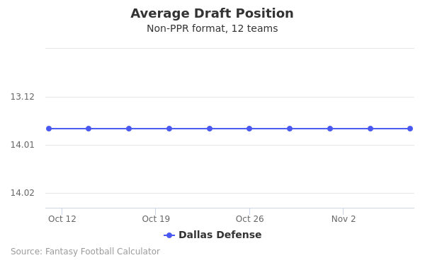 Dallas Defense Average Draft Position Non-PPR