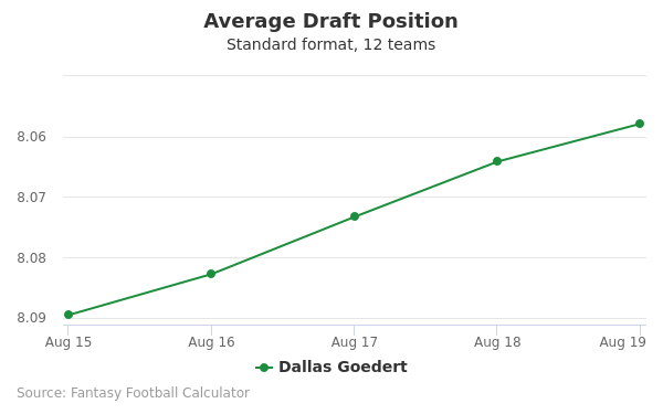 Dallas Goedert Average Draft Position Non-PPR