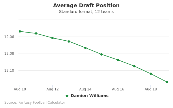 Damien Williams Average Draft Position Non-PPR