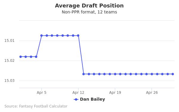 Dan Bailey Average Draft Position Non-PPR