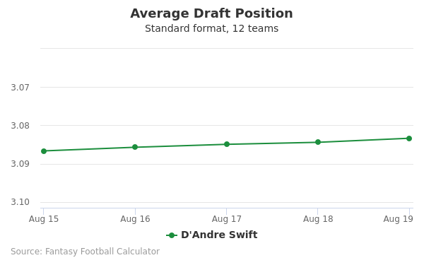 D'Andre Swift Average Draft Position Non-PPR