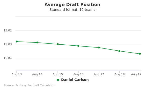 Daniel Carlson Average Draft Position Non-PPR