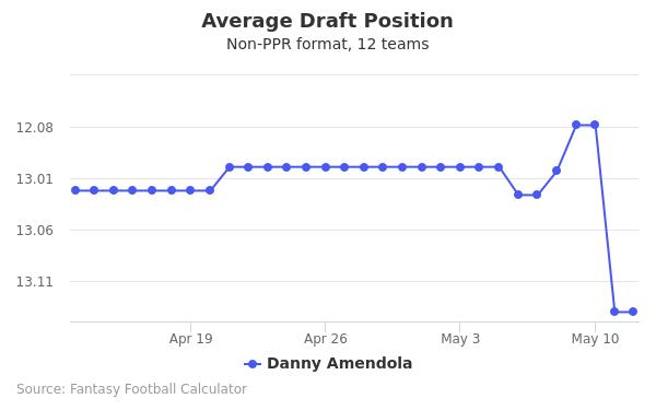 Danny Amendola Average Draft Position Non-PPR