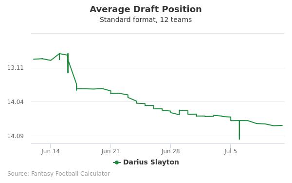 Darius Slayton Average Draft Position Non-PPR