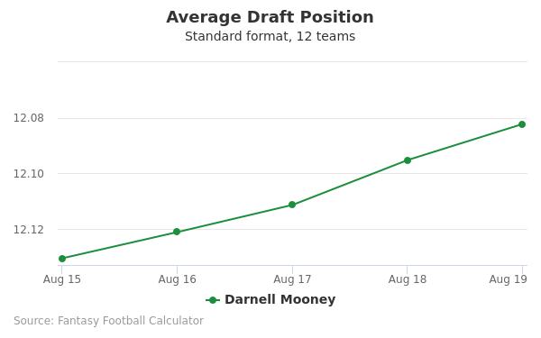 Darnell Mooney Average Draft Position Non-PPR