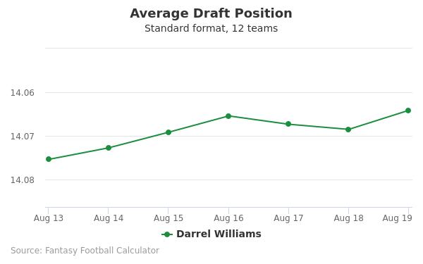 Darrel Williams Average Draft Position Non-PPR