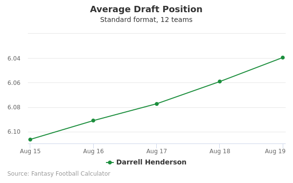 Darrell Henderson Average Draft Position Non-PPR