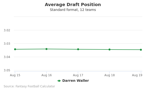 Darren Waller Average Draft Position Non-PPR