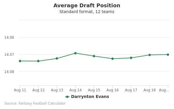 Darrynton Evans Average Draft Position Non-PPR
