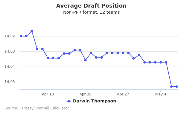 Darwin Thompson Average Draft Position Non-PPR