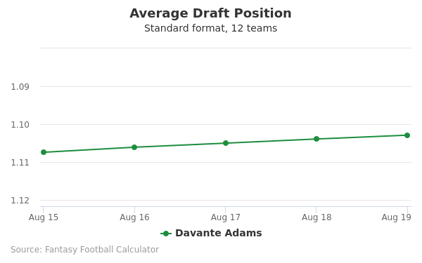 Davante Adams Average Draft Position