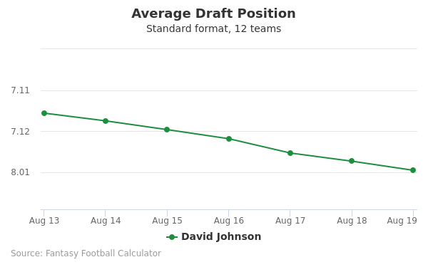 David Johnson Average Draft Position Non-PPR
