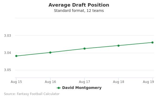 David Montgomery Average Draft Position Non-PPR