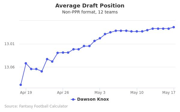 Dawson Knox Average Draft Position Non-PPR