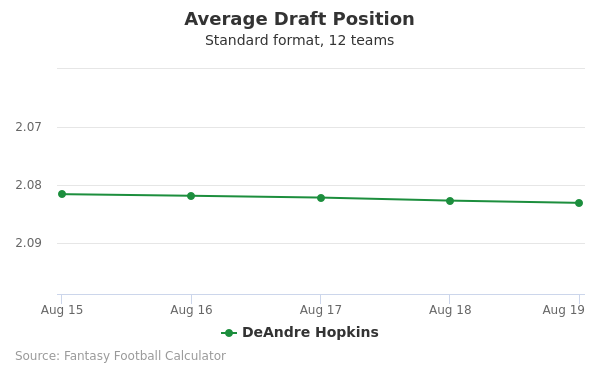 DeAndre Hopkins Average Draft Position Non-PPR