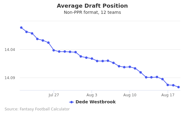 Dede Westbrook Average Draft Position Non-PPR