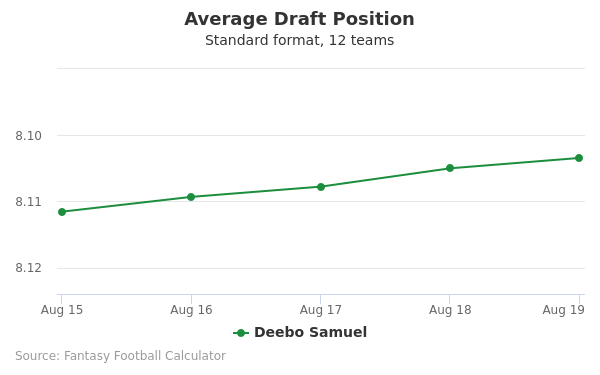 Deebo Samuel Average Draft Position Non-PPR