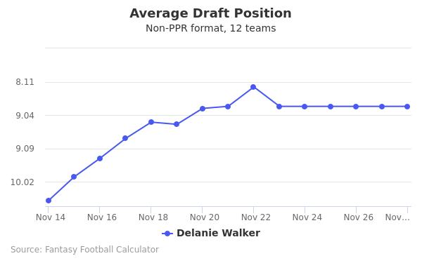 Delanie Walker Average Draft Position Non-PPR