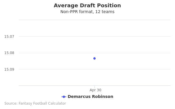 Demarcus Robinson Average Draft Position Non-PPR