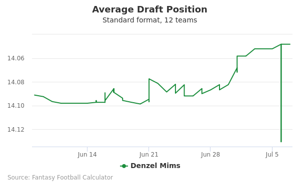 Denzel Mims Average Draft Position Non-PPR