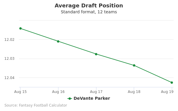 DeVante Parker Average Draft Position