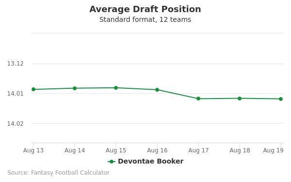 Devontae Booker Average Draft Position Non-PPR