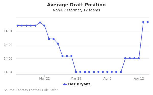 Dez Bryant Average Draft Position Non-PPR