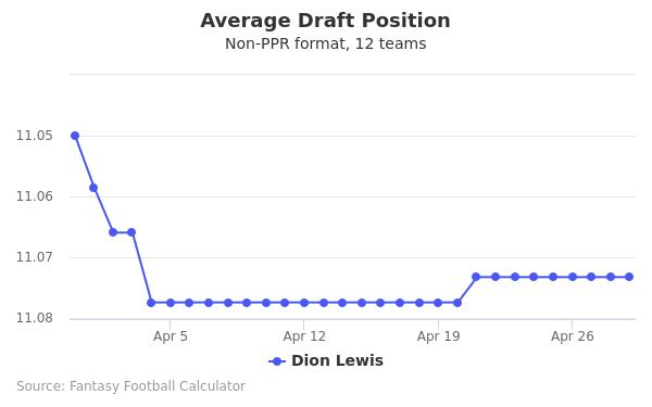 Dion Lewis Average Draft Position Non-PPR