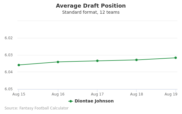 Diontae Johnson Average Draft Position Non-PPR