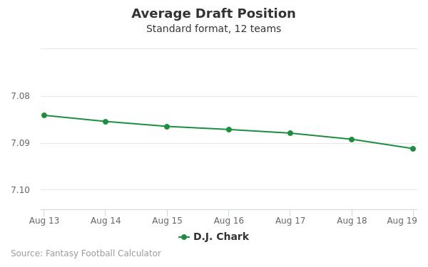 D.J. Chark Average Draft Position Non-PPR