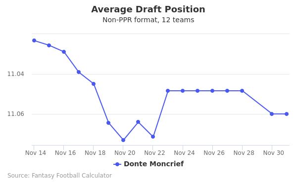 Donte Moncrief Average Draft Position Non-PPR