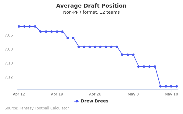 Drew Brees Average Draft Position Non-PPR