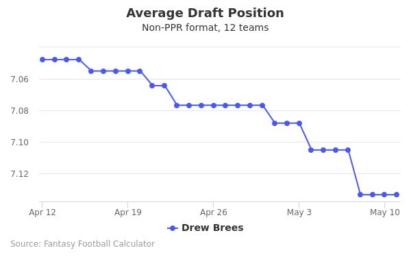 Drew Brees Average Draft Position Non-PPR
