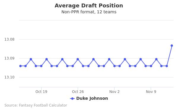 Duke Johnson Average Draft Position Non-PPR