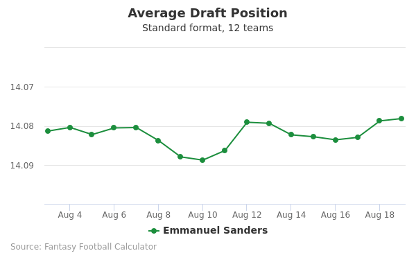 Emmanuel Sanders Average Draft Position Non-PPR