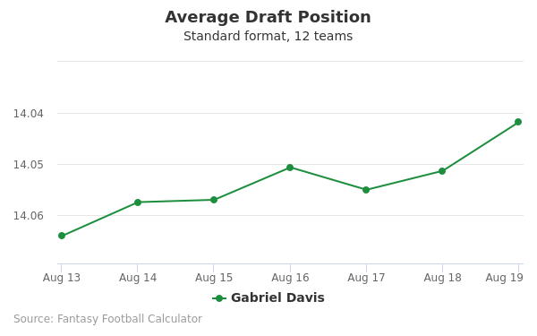Gabriel Davis Average Draft Position Non-PPR