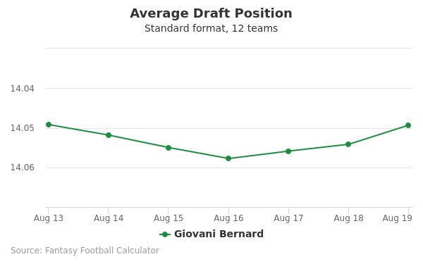 Giovani Bernard Average Draft Position
