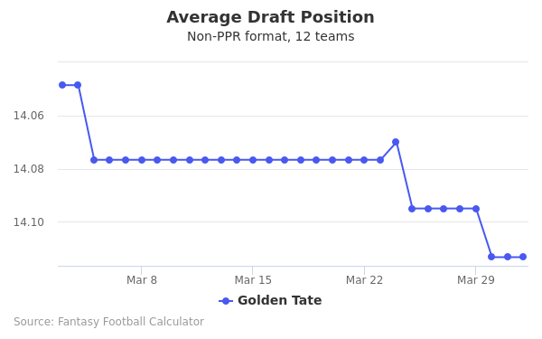 Golden Tate Average Draft Position Non-PPR