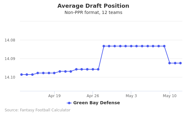 Green Bay Defense Average Draft Position Non-PPR