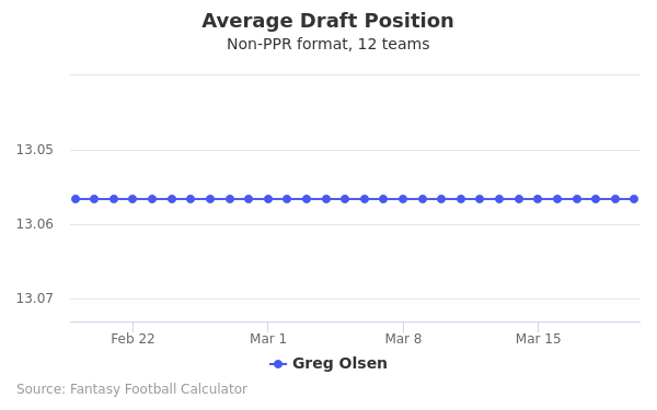 Greg Olsen Average Draft Position Non-PPR