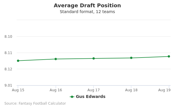 Gus Edwards Average Draft Position Non-PPR