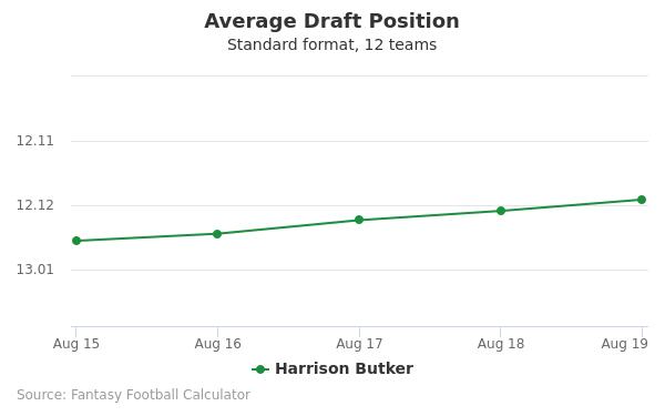 Harrison Butker Average Draft Position Non-PPR