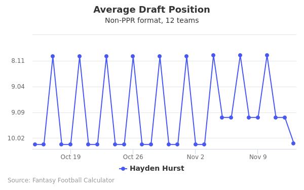 Hayden Hurst Average Draft Position Non-PPR