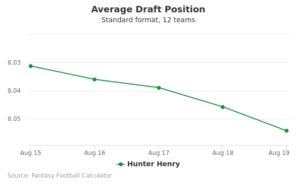 Hunter Henry Average Draft Position Non-PPR