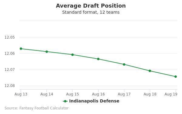 Indianapolis Defense Average Draft Position Non-PPR
