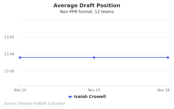 Isaiah Crowell Average Draft Position Non-PPR