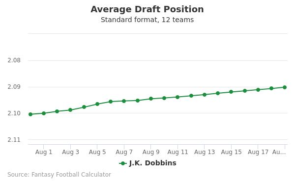 J.K. Dobbins Average Draft Position