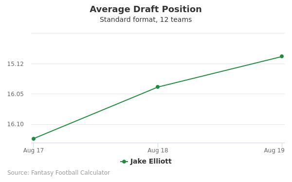 Jake Elliott Average Draft Position Non-PPR